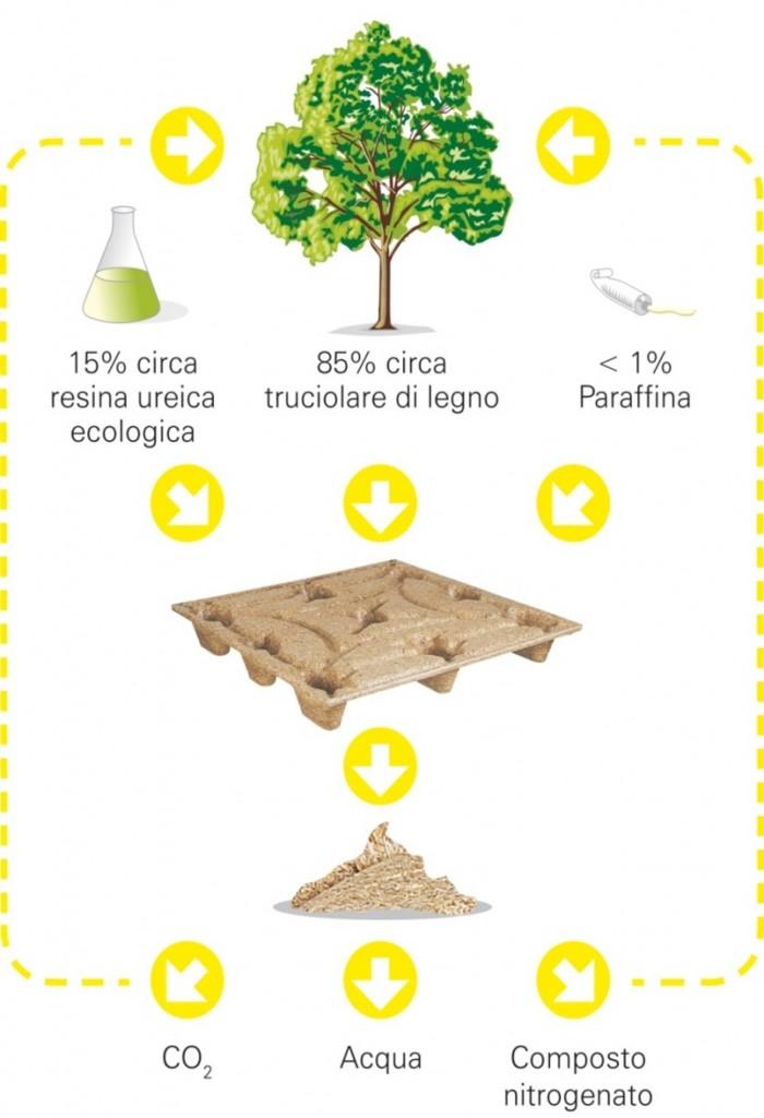 INKA pallet, la scelta ecologica