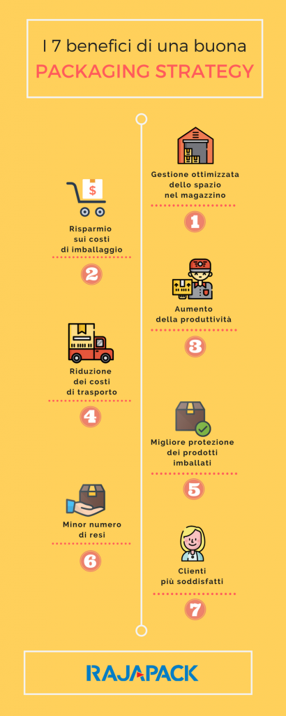 Infografica packaging strategy