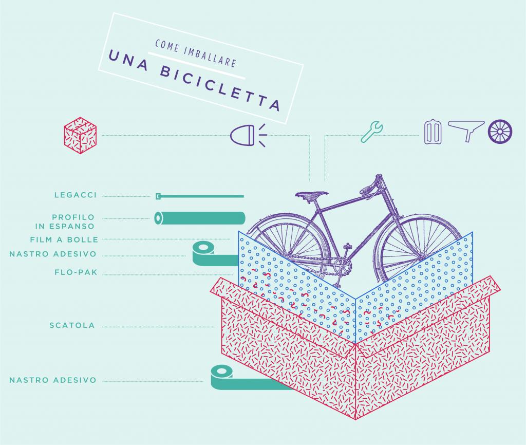 Come imballare una bicicletta